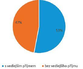 Podíl respondentů s vedlejšími příjmy k základní penzi
