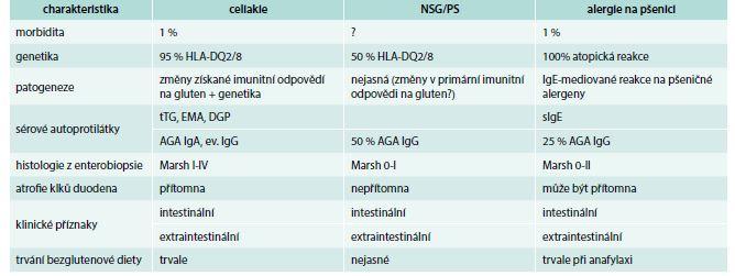 Tab. Charakteristika gluten-dependentních onemocnění. Upraveno podle [1]