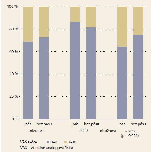 Hodnocení tolerance a obtížnosti vyšetření.<br> Graph 2. Assessment of colonoscopy tolerance and difficulty.