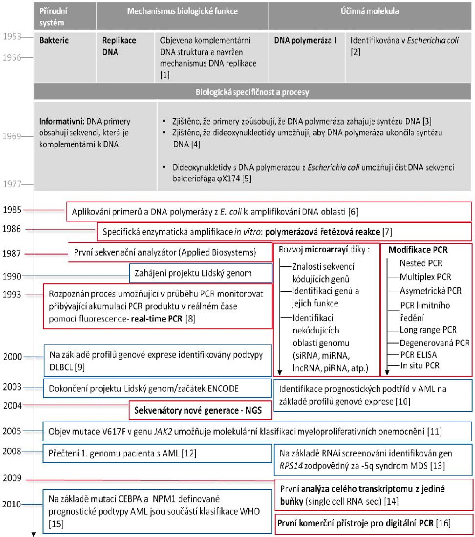 Časová osa spojená s objevy v molekulární genetice a jejich uplatnění v diagnostice a monitorování hemato(onko)logických onemocnění