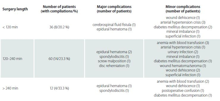 Occurence of postoperative complications according to the surgery length.