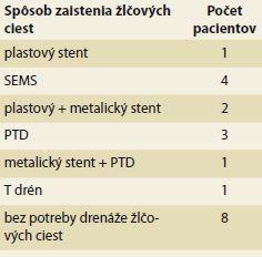 Spôsob zaistenia žlčových ciest počas ochorenia.<br> Tab. 5. Methods of biliary drainage.