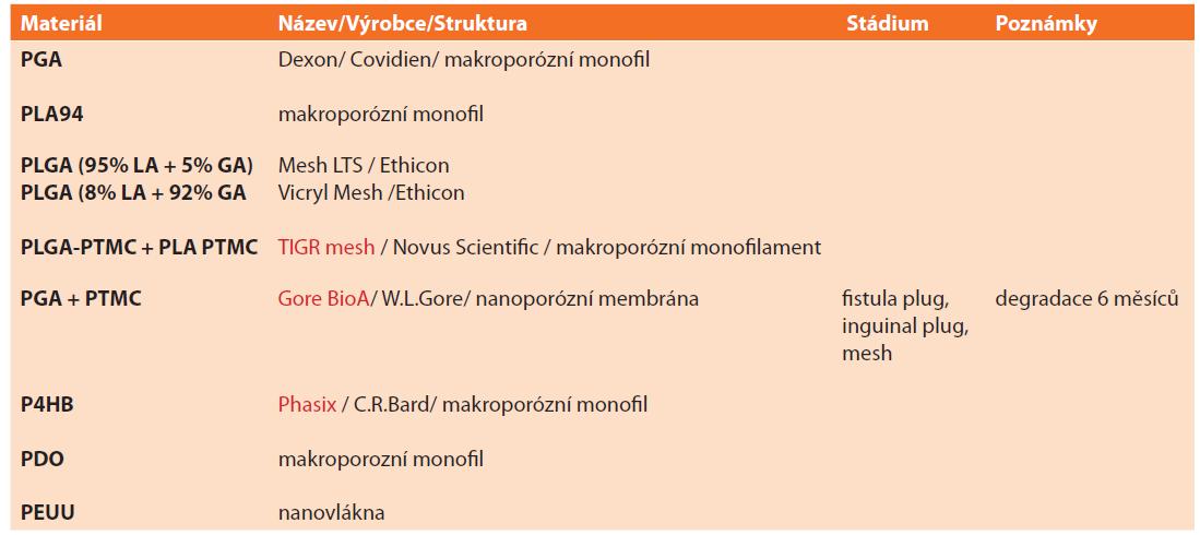 Přehled vstřebatelných syntetických implantátů<br> Tab. 1: Overview of absorbable synthetic implants