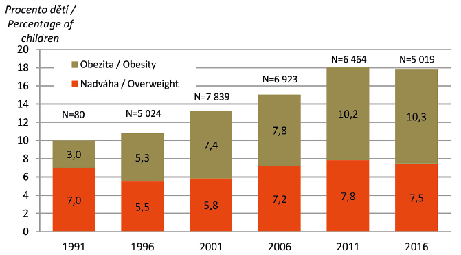 Vývoj tělesné hmotnosti během posledních 25 let (v porovnání s výsledky CAV 1991) společně pro všechny sledované věkové skupiny.