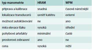 Charakteristiky high-resolution anorektální manometrie (HRAM) a perfuzní manometrie (WPM)