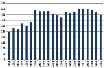 Relativní počty živě narozených dívek s vrozenou vadou v ČR (1994–2015)