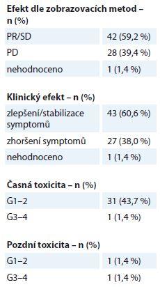 Metastázy měkkých tkání – efekt a toxicita paliativní radioterapie (N = 71). Efekt je stanoven dle kritérií RECIST. Toxicita je hodnocena dle kritérií RTOG, stupeň G0–4.
