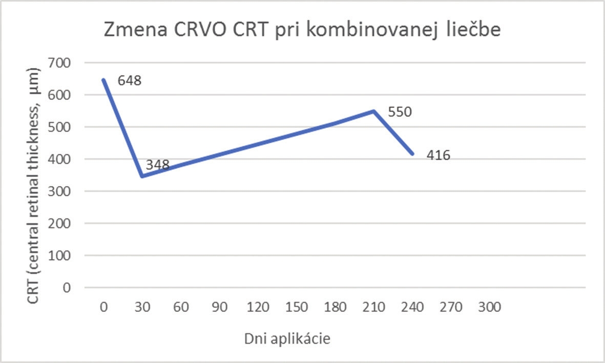 Change of CRT in combined treatment for CRVO