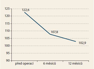 Hmotnost. Graph 1. Weight.