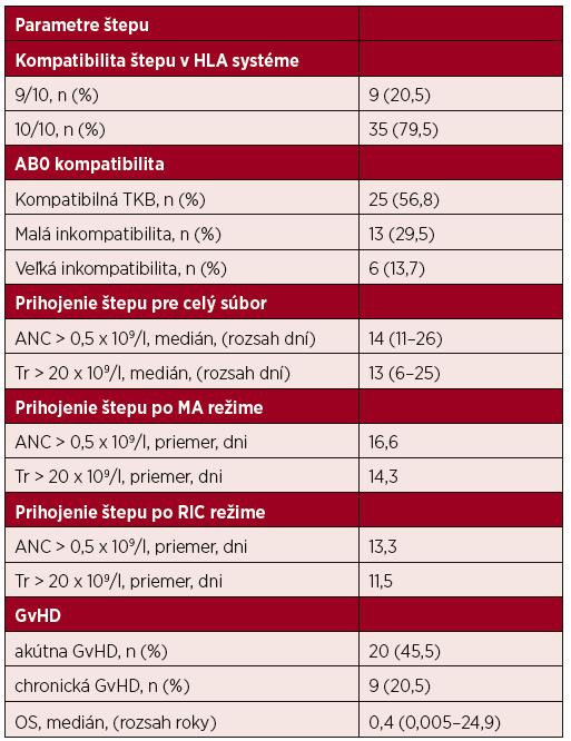 Parametre a prihojenie transplantátu, reakcia štepu proti hostiteľovi