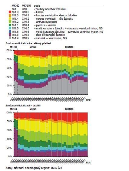 Zastoupení lokalizací zhoubného nádoru žaludku (C16) v ČR<br> Graph 3: Representation of malignant stomach tumor locations (C16) in the CR