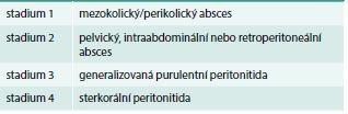 Klasifikace divertikulitidy dle Hincheyho