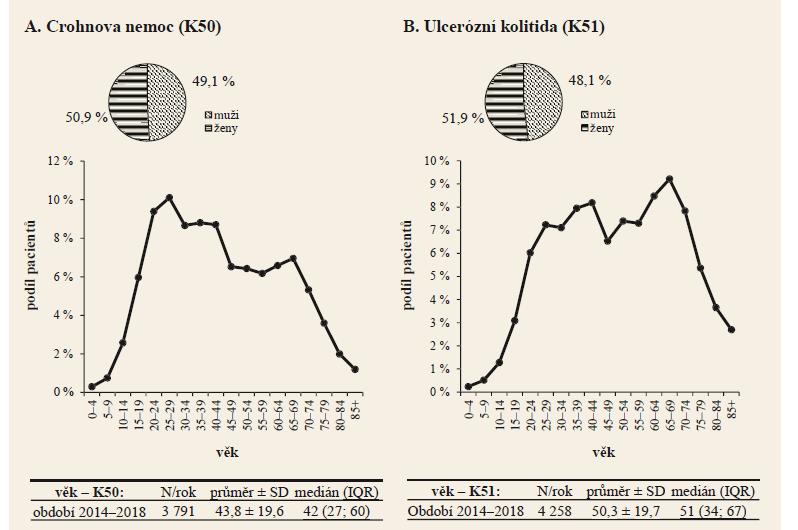 Demografické charakteristiky nově diagnostikovaných pacientů s diagnózami K50 a K51. Zdroj: NRHZS 2010-2018.<br> Graph 1. Demographic characteristics of newly diagnosed patients with K50 and K51 diagnoses. Source: NRRHS 2010-2018.