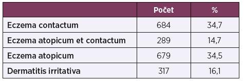 Rozdělení souboru podle diagnóz (n = 1969)