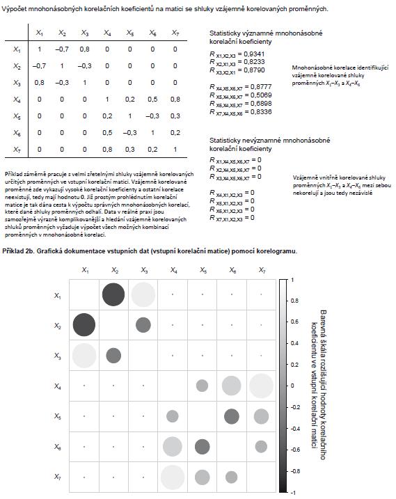 Příklad 2. Využití mnohonásobného koeficientu korelace pro hledání shluků vzájemně korelovaných proměnných.
