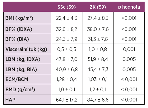 Tělesné složení u SSc ve srovnání se ZK.