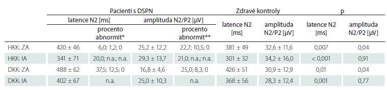 Srovnání nálezů jednotlivých parametrů CHEPs mezi pacienty s DSPN a vybraným podsouborem zdravých kontrol odpovídajícího věku a pohlaví. Hodnoty jsou vyjádřeny jako průměr ± SD.