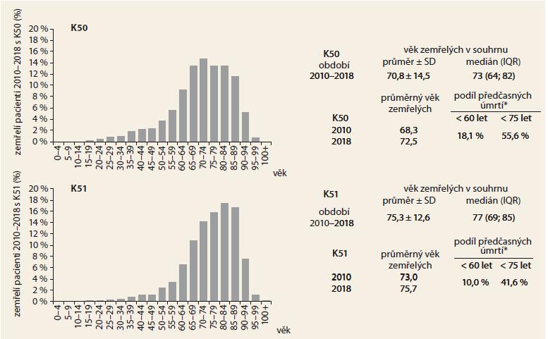 Věk zemřelých pacientů s IBD – úmrtí z jakékoli příčiny. Zdroj: NRHZS 2010-2018, List o prohlídce zemřeného 2010-2018.<br> Graph 4. Age of deceased IBD patients (death from any cause). Source: NRRHS 2010-2018, Database of Death Records 2010-2018.