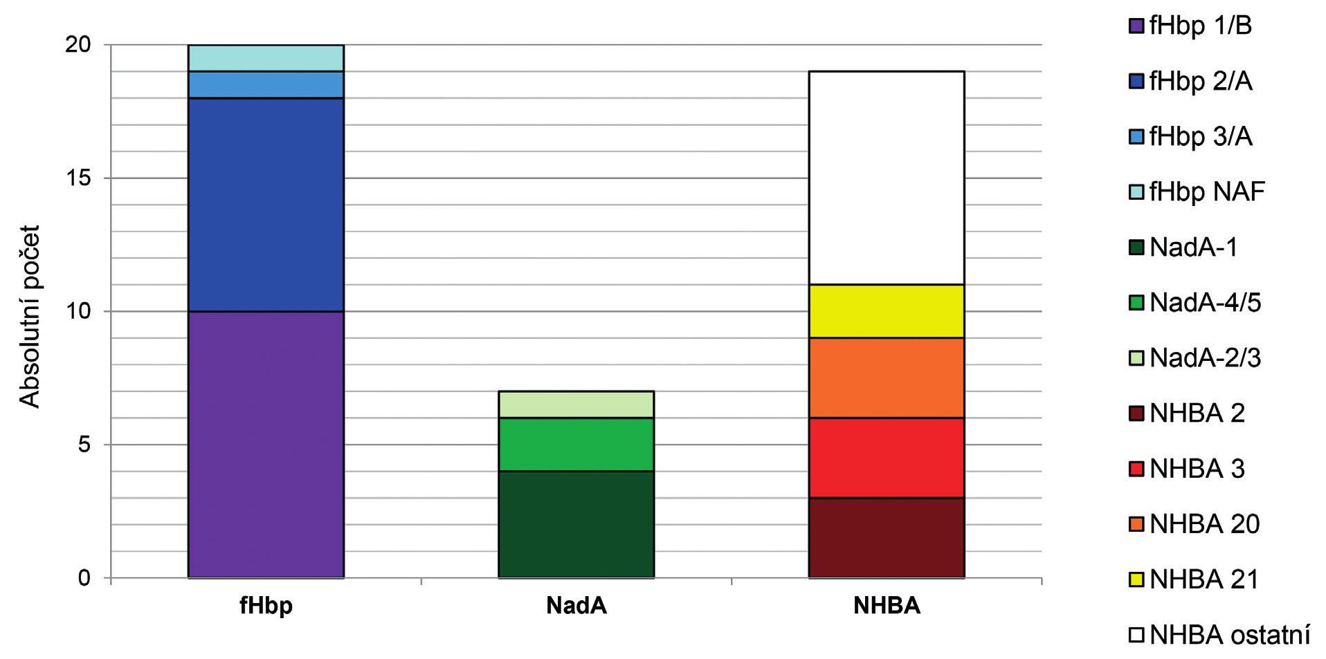 Výskyt a rozložení peptidových variant 3 antigenů vakcín MenB (fHbp, NadA, NHBA) u 20 izolátů IMO z roku 2015, ČR<br>Chart 1. Distribution of peptide variants of three MenB vaccine antigens (fHbp, NadA, and NHBA) in 20 isolates from IMD from 2015, Czech Republic