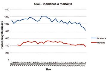 Vývoj incidence a mortality karcinomu děložního hrdla v České republice.