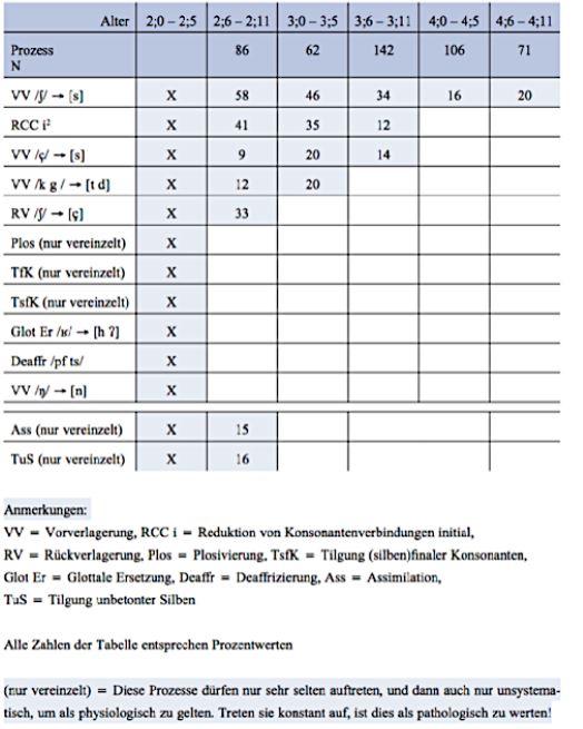 Fyziologické fonologické procesy (Fox-Boyer, 2014c, S.14)