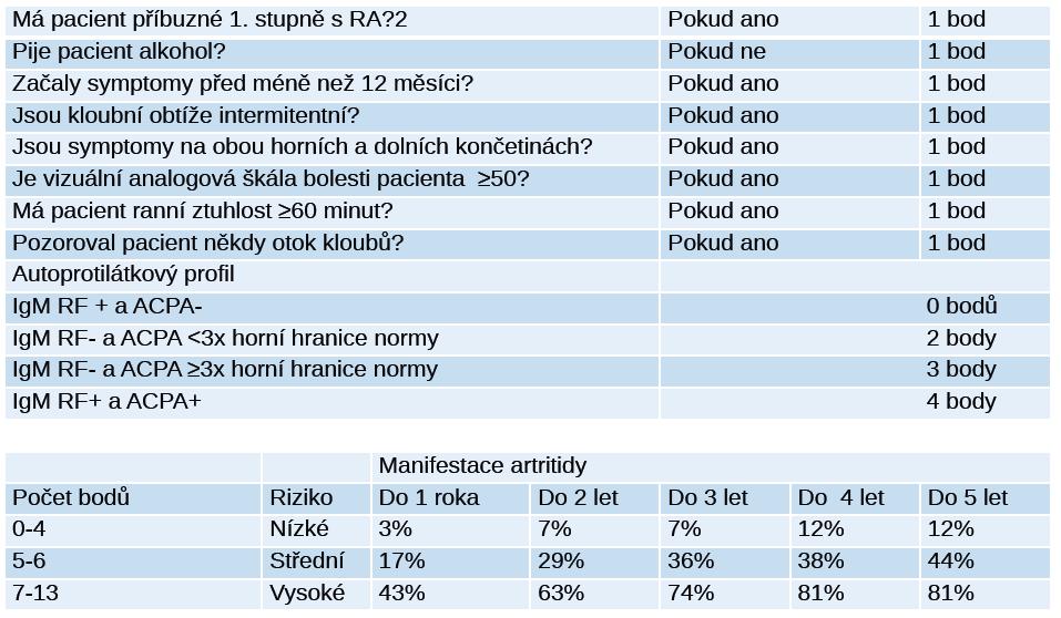 Stratifikace rizika progrese do revmatoidní artritidy u séropozitivních jedinců s artralgiemi. Upraveno podle [29].