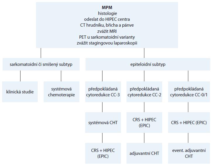 Schéma 1. Algoritmus managementu pro pacienty s MPM [3].