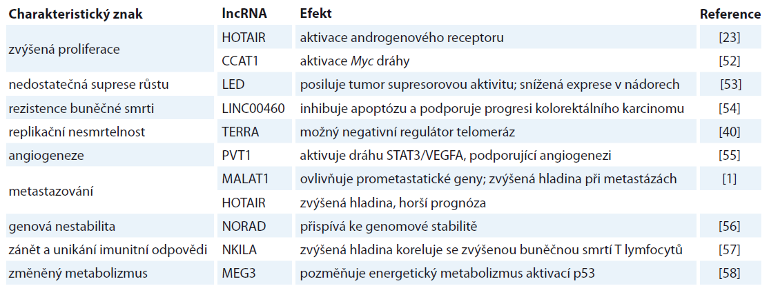 Spojitost vybraných lncRNA a charakteristických znaků rakoviny (hallmarks of cancer).