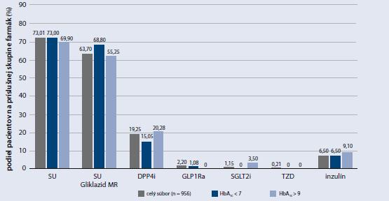 Výber druhého PAD, GLP1Ra alebo inzulínu do kombinácie k metformínu podľa HbA<sub>1c</sub>