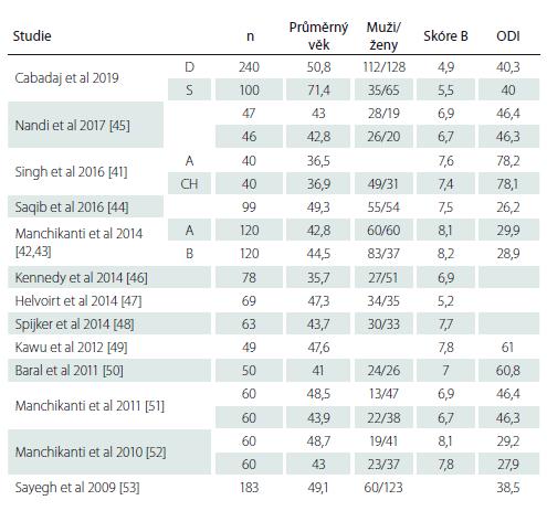 Srovnání profilů naších nemocných před epidurální aplikací kortikoidů s literárními daty.