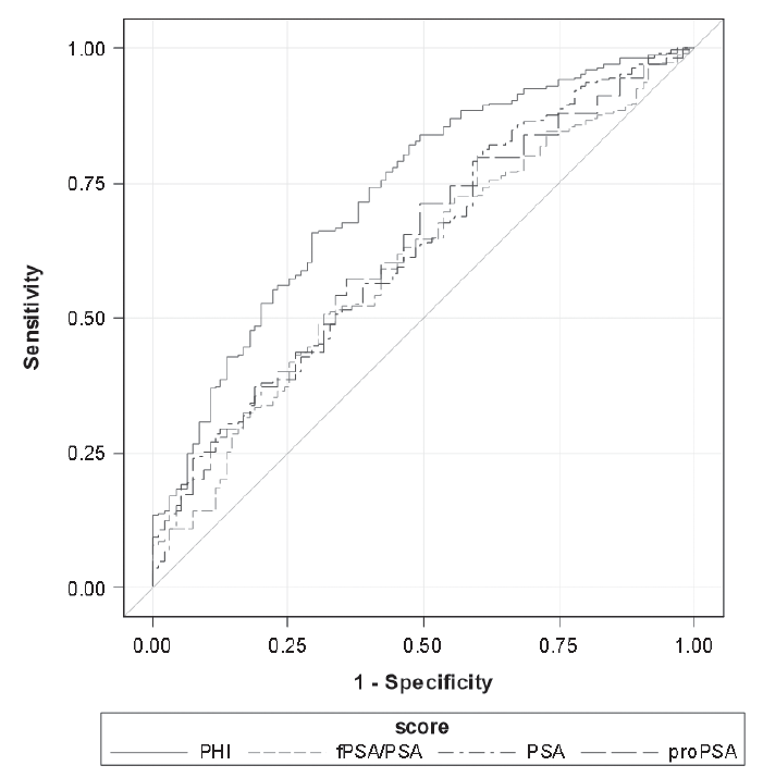 Receiver operating characteristic curves of assessed parameters for the defi nitive Gleason score after radical prostatectomy