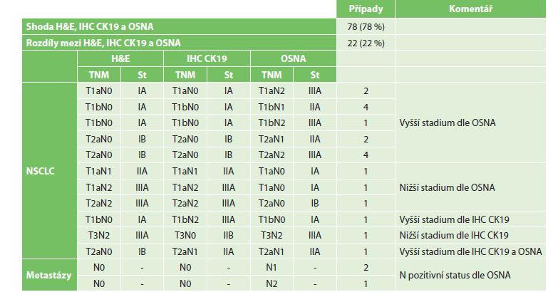 Změny pTNM stagingu v závislosti na výsledcích vyšetření H&E, IHC CK19 a OSNA<br> Tab. 2: Changes in the pTNM staging depending on H&E, IHC CK19 and OSNA results
