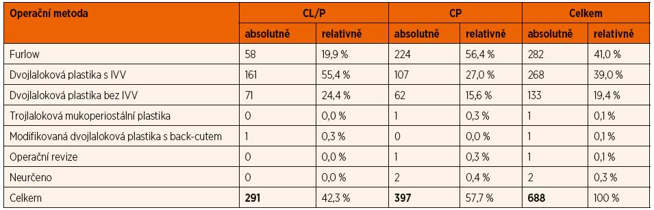 Zastoupení operačních metod užitých při primární rekonstrukci patra.