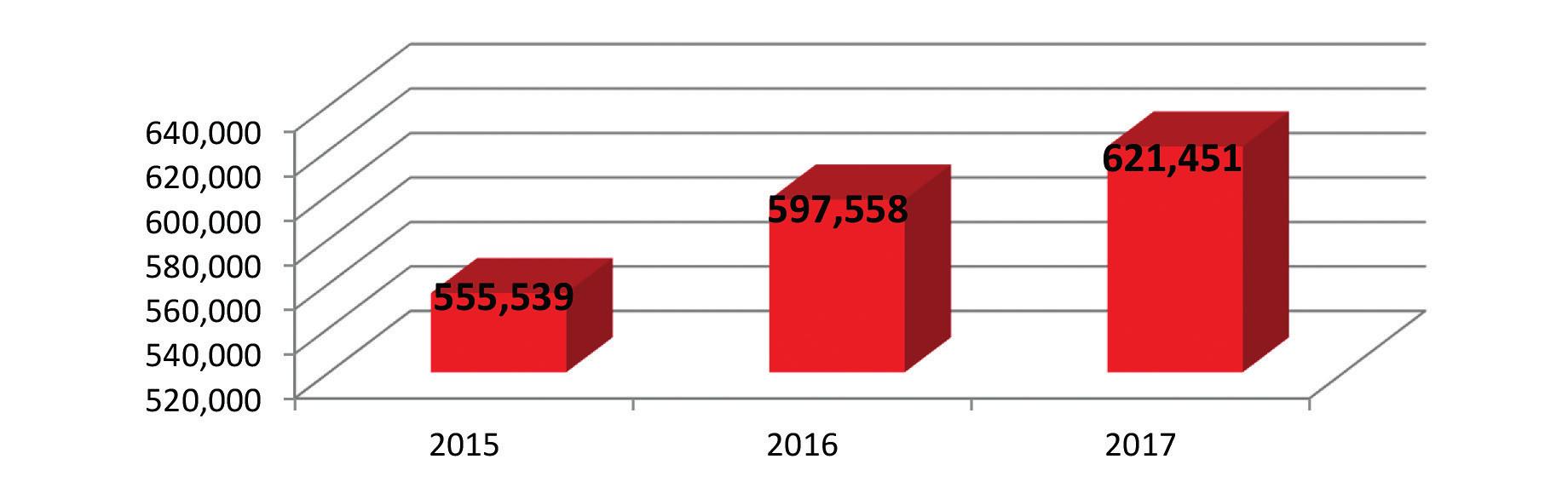Počty prostonaných dnů DPN pro C50 v letech 2015-2017