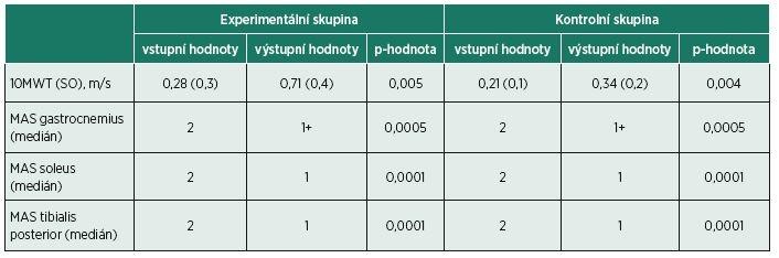 Statistická analýza naměřených dat průměrů rychlosti chůze (10MWT) se směrodatnou odchylkou (SO) a mediánů spasticity podle modifikované Ashworthovy škály (MAS).