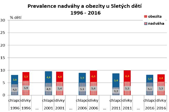 Vývoj tělesné hmotnosti ve skupině 5letých odděleně pro obě pohlaví.