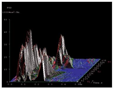 Spektrální analýza variability srdeční frekvence u zdravé osoby v krátkodobém záznamu, ve zkoušce leh-stoj-leh. Osa x – frekvenční pásmo 0,01– 0,5 Hz. Osa y – amplituda (výkonová spektrální hustota). Osa z – časový průběh zkoušky s jednotlivými pozicemi těla (T1, T2 a T3). Vysokofrekvenční složka (reprezentující aktivitu vagu, zde kolem 0,22 Hz) je zřetelná v pozicích lehu (T1 a T3) a mizející ve fázi stoje (T2).<br> Fig. 5. Spectral analysis of heart rate variability in a healthy person in a short- -term record ing in the supine-standing- -supine test. X-axis – frequency range 0.01– 0.5 Hz. Y-axis – amplitude (power spectrum density). Z-axis – time course of the test with diff erent body positions (T1, T2 and T3). High frequency spectral component (represent ing vagal activity – here it is around 0.22 Hz) is evident in supine body positions (T1 and T3) and mis s ing in a phase of stand ing (T2).