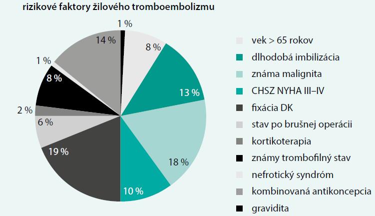 Rizikové faktory žilového tromboembolizmu