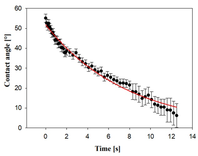 Absorbance of water drop to PVA scent carrier described by contact angle during 12 s.