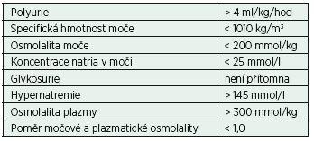 Kritéria pro diabetes insipidus (centrální forma) (volně podle [6])