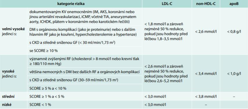 Rizikové kategorie s cílovými hodnotami krevních lipidů podle ESC/EAS doporučení pro léčbu dyslipidemií 2016. Upraveno podle [4]