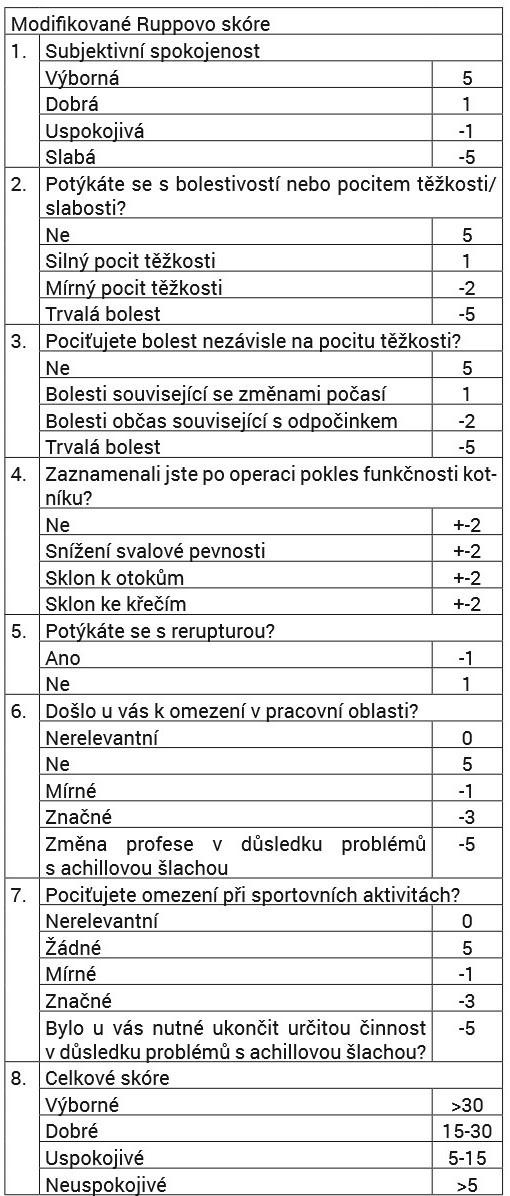 Modifikované Ruppovo skóre