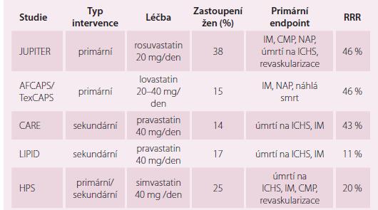 """Redukce relativní rizika (RRR) ve """"statinových studiích"""" u žen. Upraveno dle [14]."""