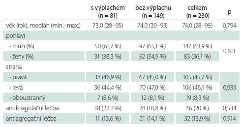 Charakteristika pacientů operovaných pro chronický subdurální hematom trepanací a drenáží.