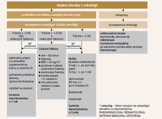 Graf | Incidence zlomenin obratlů v průběhu léčby a po jejím přerušení. Subpopulace pacientek s prevalentní zlomeninou obratle: denosumab 60 mg 1krát za 6 měsíců vs placebo (studie FREEDOM + extenze)