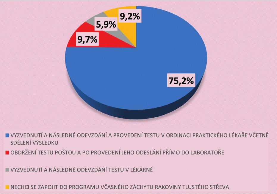 Postoj občanů ČR ke způsobu nakládání s testem rakoviny tlustého střeva (N = 1806)