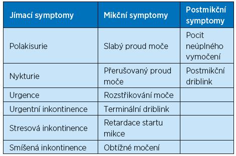 Rozdělení symptomů dolních močových cest (LUTS)