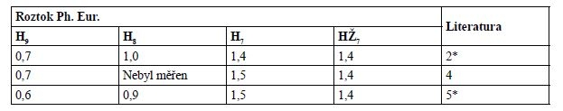 Rozdíly barevnosti ΔE (CIELAB) některých porovnávacích barevných roztoků Ph. Eur. a čištěné vody