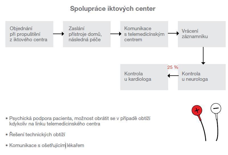 Optimální postup pro objednání pacientů k dlouhodobému EKG sledování