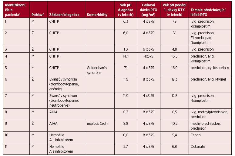 Základní charakteristiky pacientů